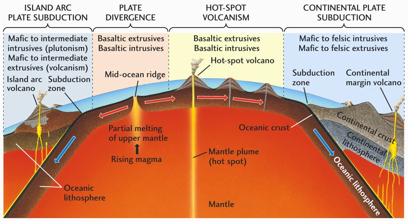 The relationship between igneous rocks tectonic plates igneous rock can form where tectonic plates diverge or converge learn how the movement of tectonic plates can create the right conditions of the pooptronica