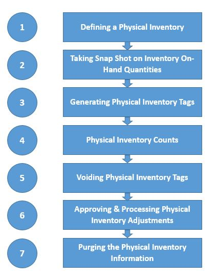physical inventory counting