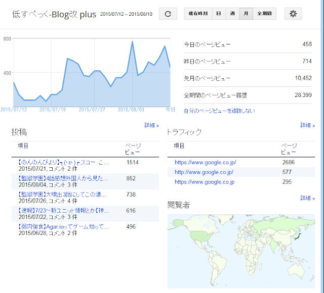 オーガニック検索 Blogger 統計 グラフ 上昇 見方 初心者