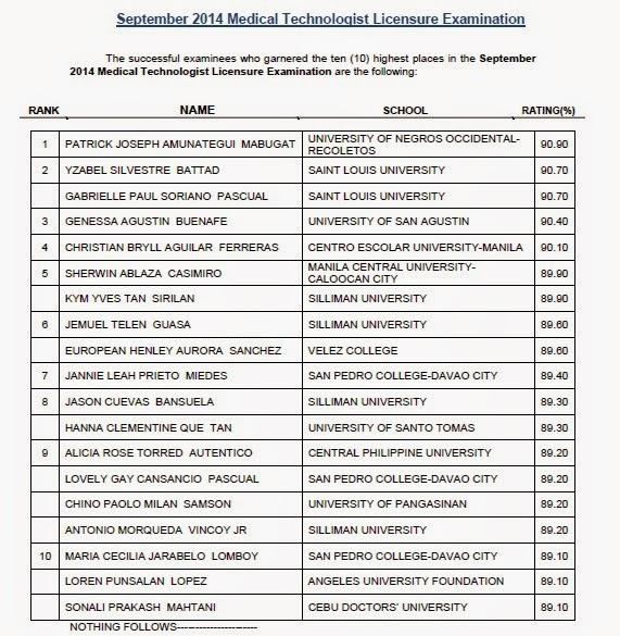 UNO-R grad tops Medtech board exam September 2014