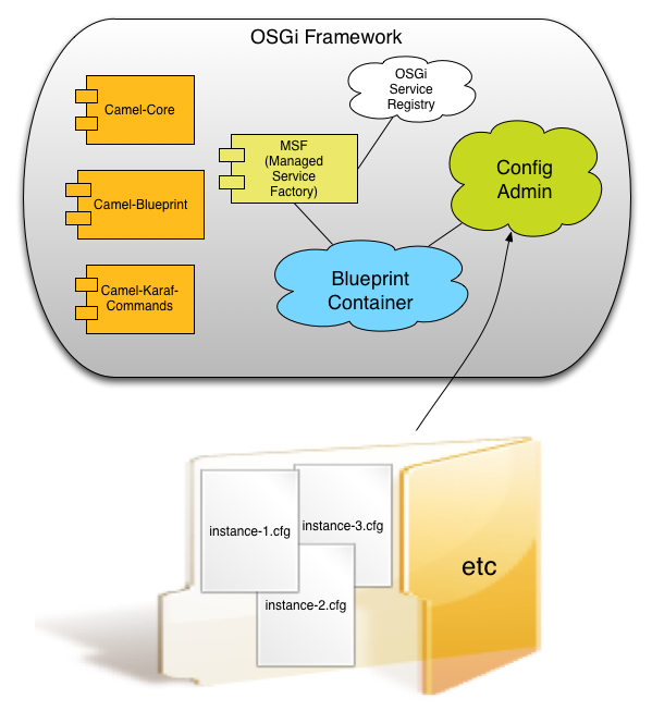 The future is micro service architectures on apache karaf a managed service factory is an modular pattern for configuration driven deployments of your micro services it ties together configadmin the osgi service malvernweather
