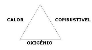 triângulo, fogo, incêndio