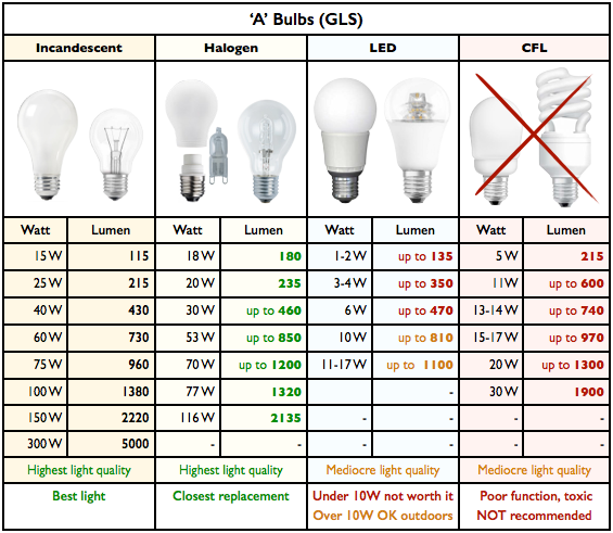 Led Light Bulb Wattage Conversion on lumen equivalent chart