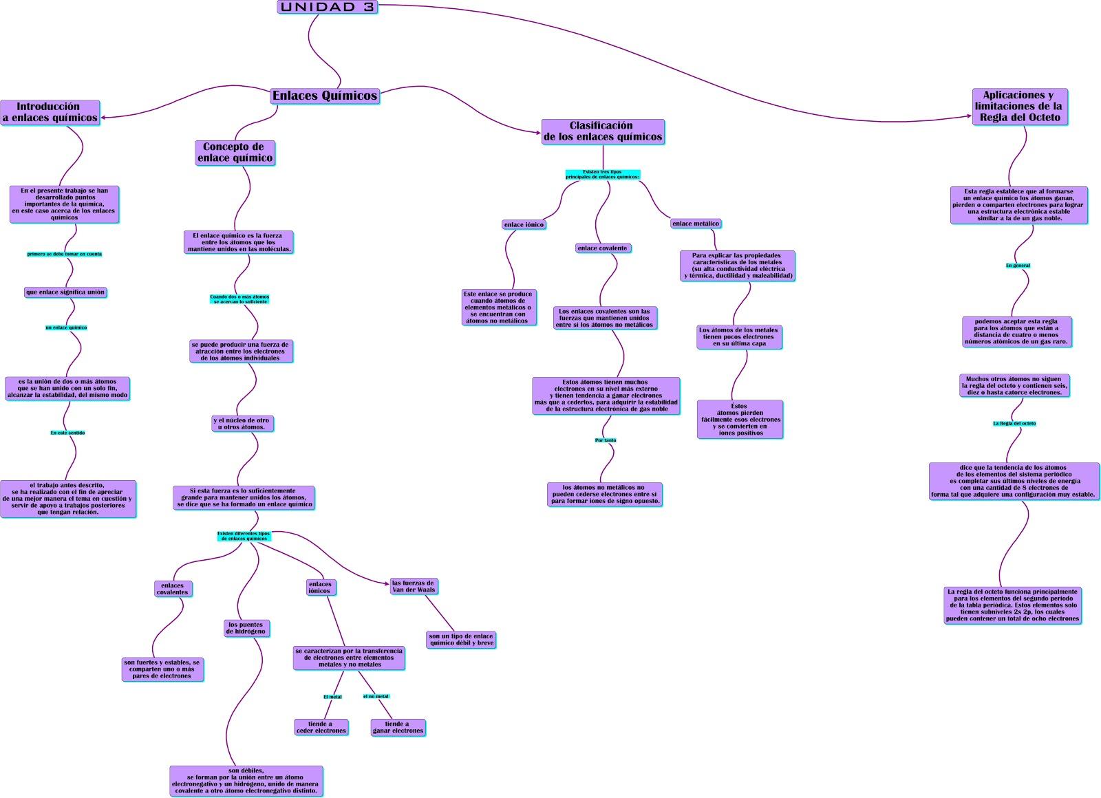 Quimica i mapa conceptual n6 unidad 3 enlaces quimicos de miriam mapa conceptual n6 unidad 3 enlaces quimicos de miriam lizbeth valdes alpires urtaz Gallery