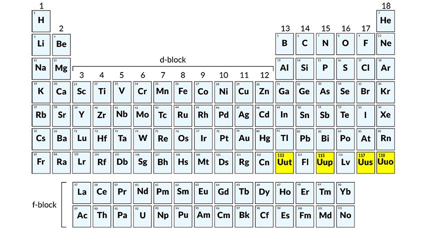 Senthil Kumar Ca Notes Iupac Adds New 4 Elements