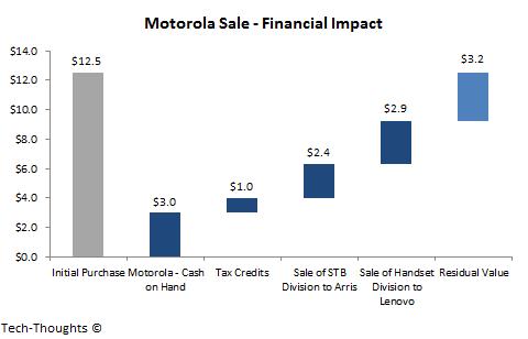 Motorola Sale - Financial Impact