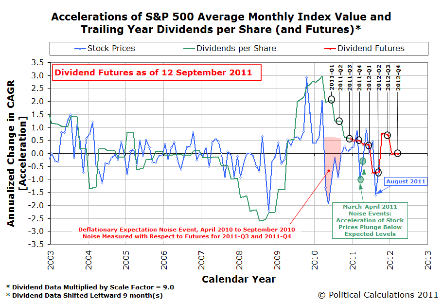 Accelerations of S&P 500 Average Monthly Index Value and Trailing Year Dividends per Share (and Futures) as of 12 September 2011