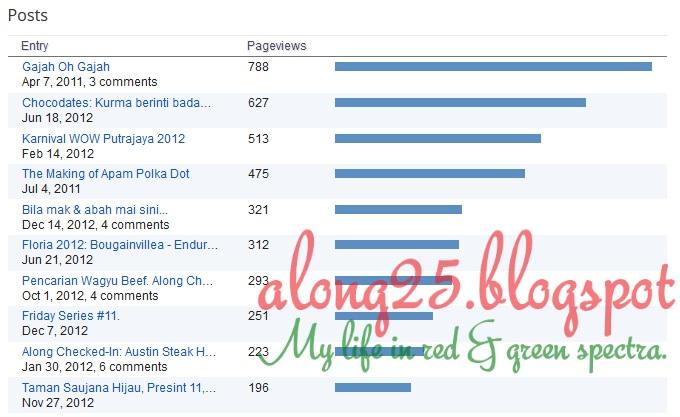 blog along25, along25, statistic, popular post 2012