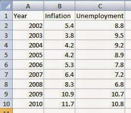 India-Inflation-vs-Unemployment