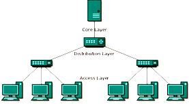 Gambar Pengertian dan Macam-Macam Topologi Jaringan Komputer