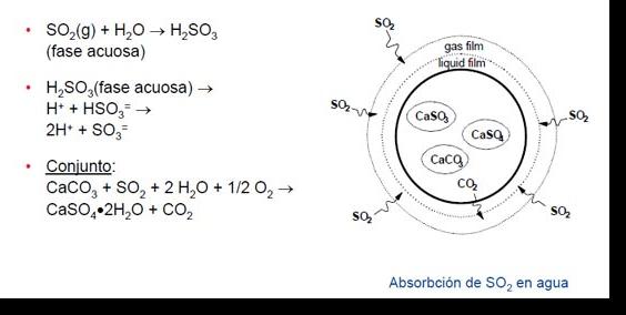 Proceso de absorción de SO2 en fase acuosa