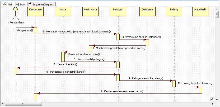 Gita Dwi Setiawati  Sequence Diagram