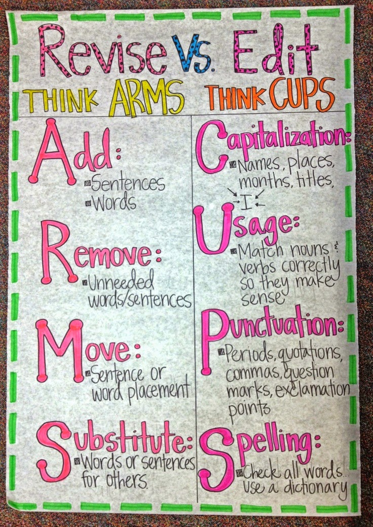 Revise vs Edit Think Arms Think Cups