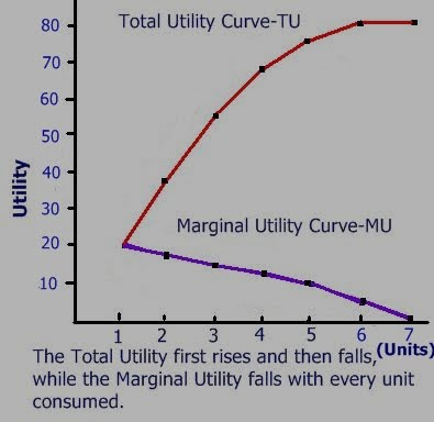 equi marginal utility Equi-marginal principle assumptions utility could be calculated in cardinal numbers consumer is rational he desires maximum satisfaction from income.