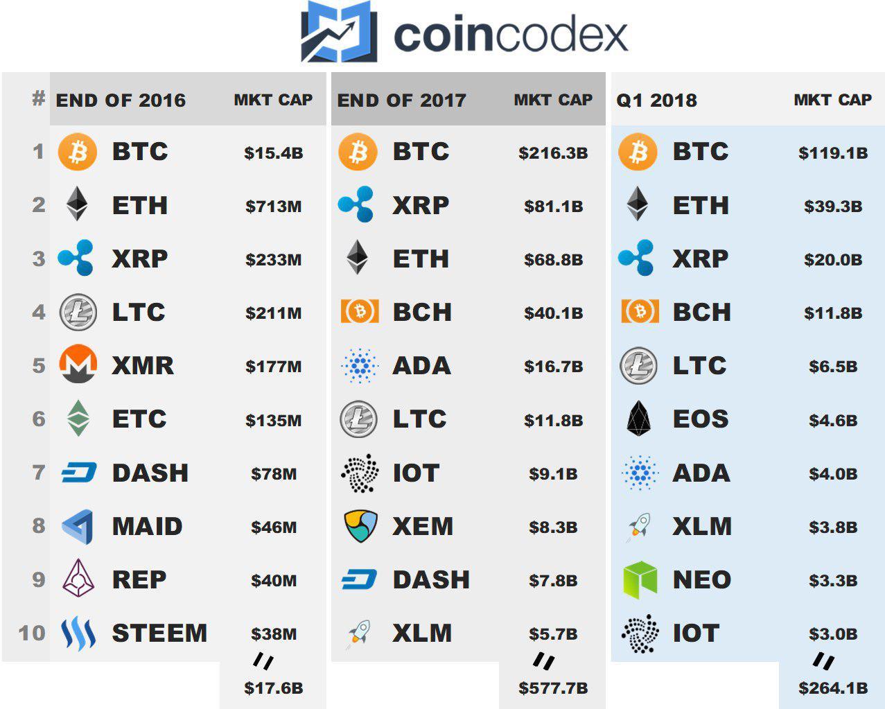 Coincodex - Cypto Marketcaps 2016 - Q1 2018