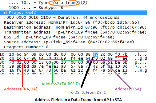 Wi-Fi notebook: Understanding the Address Fields in 802.11 frames
