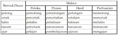 bentukan kata berdasarkan paradigma