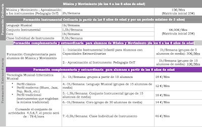 Cursos de la Escuela Municipal de Música de Valladolid