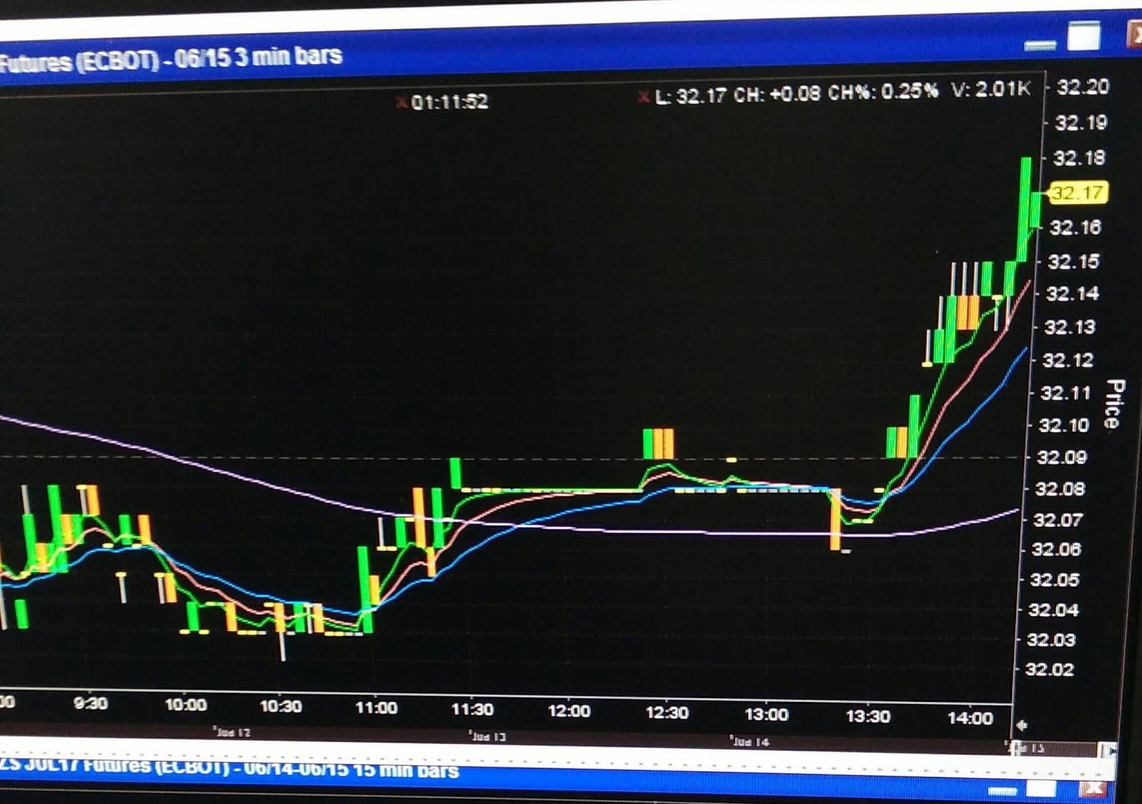 Fcpo trading strategy