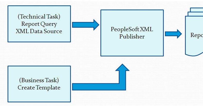 date format in xml publisher template - peoplesoft campus solution training peoplesoft campus