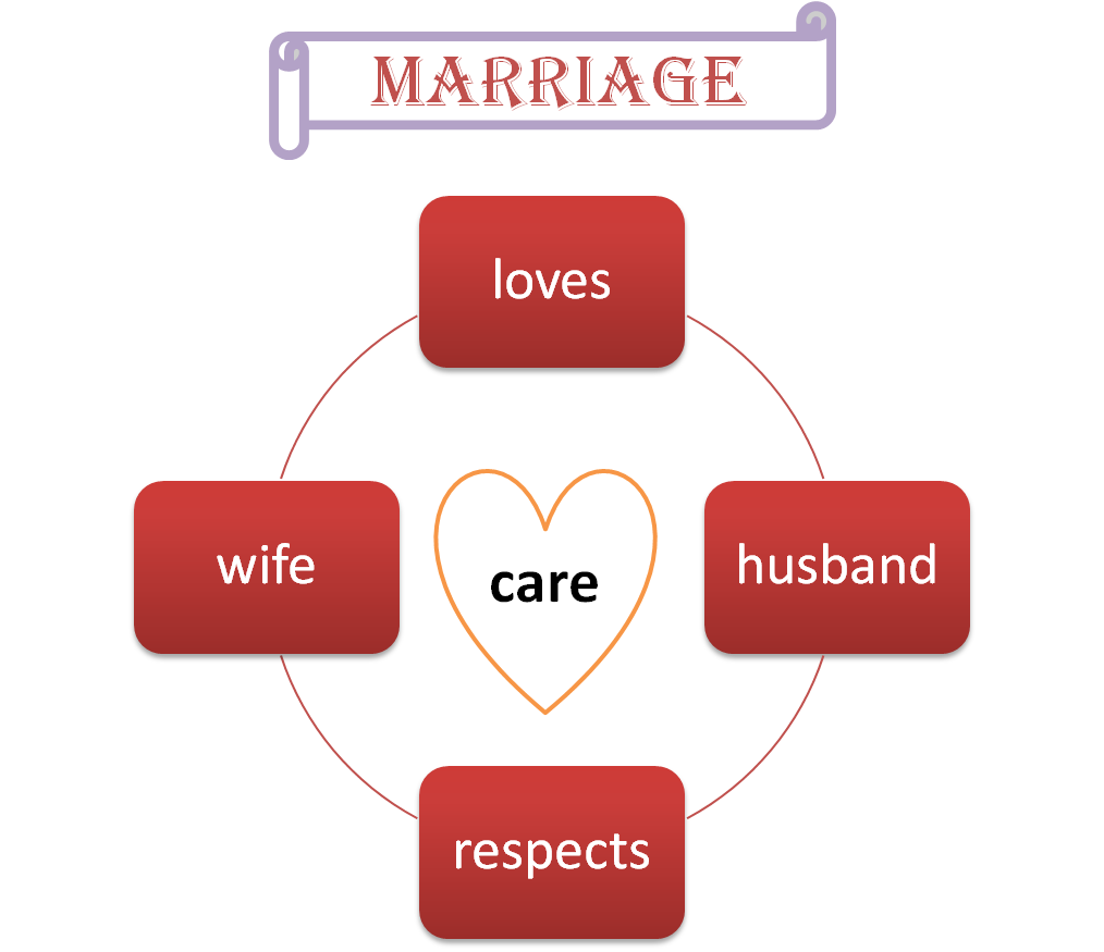 marriage-care-love-respect-husband-wife