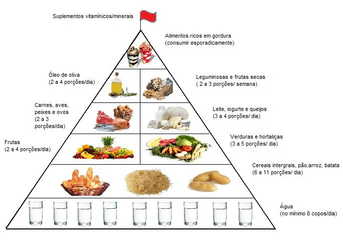 Muitas vezes Pirâmide Alimentar para Esportistas | CLÍNICA ESPORTIVA NU33