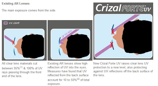 A diagram showing how the New Crizal Forte UV lens works