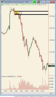 5 минутный график S&P с уровнем Предложения. Возможность для продажи. Сэм Сейден (Sam Seiden)