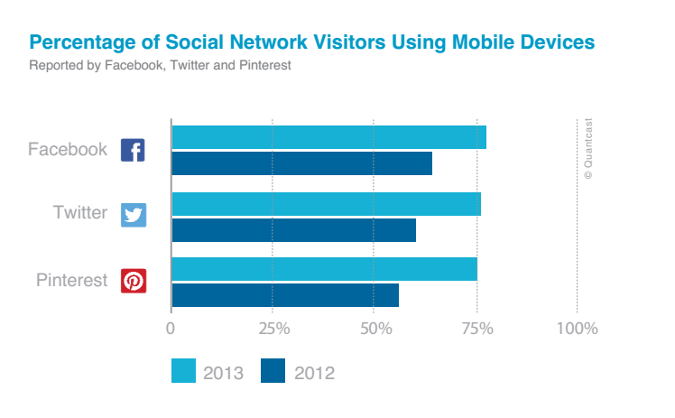 social media apps and smartphones