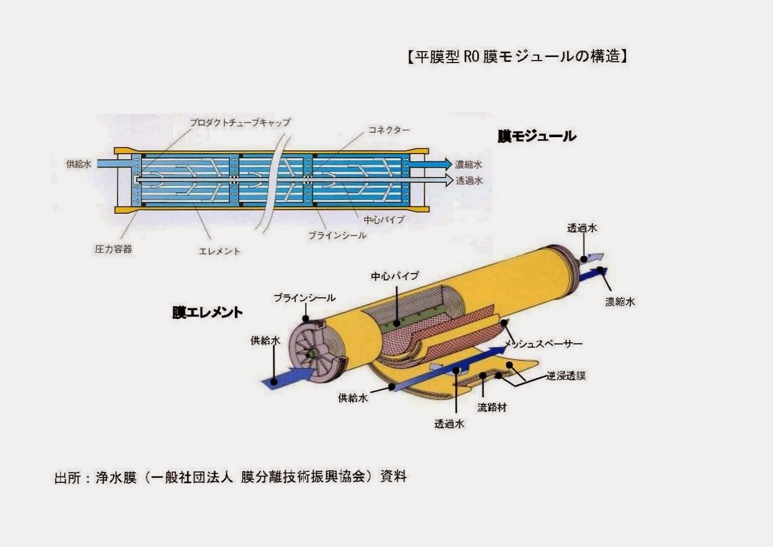 【ケーススタディ】東洋紡:逆浸透膜の開発と事業展開