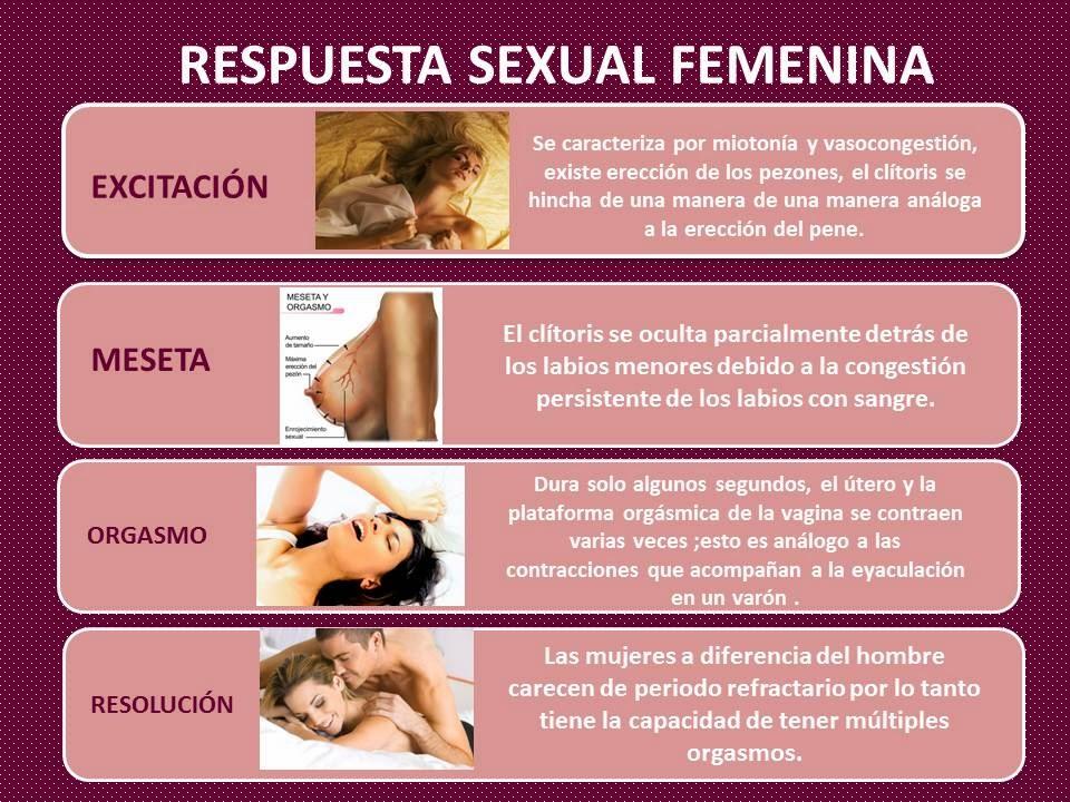 Respuesta sexual vocal femenina