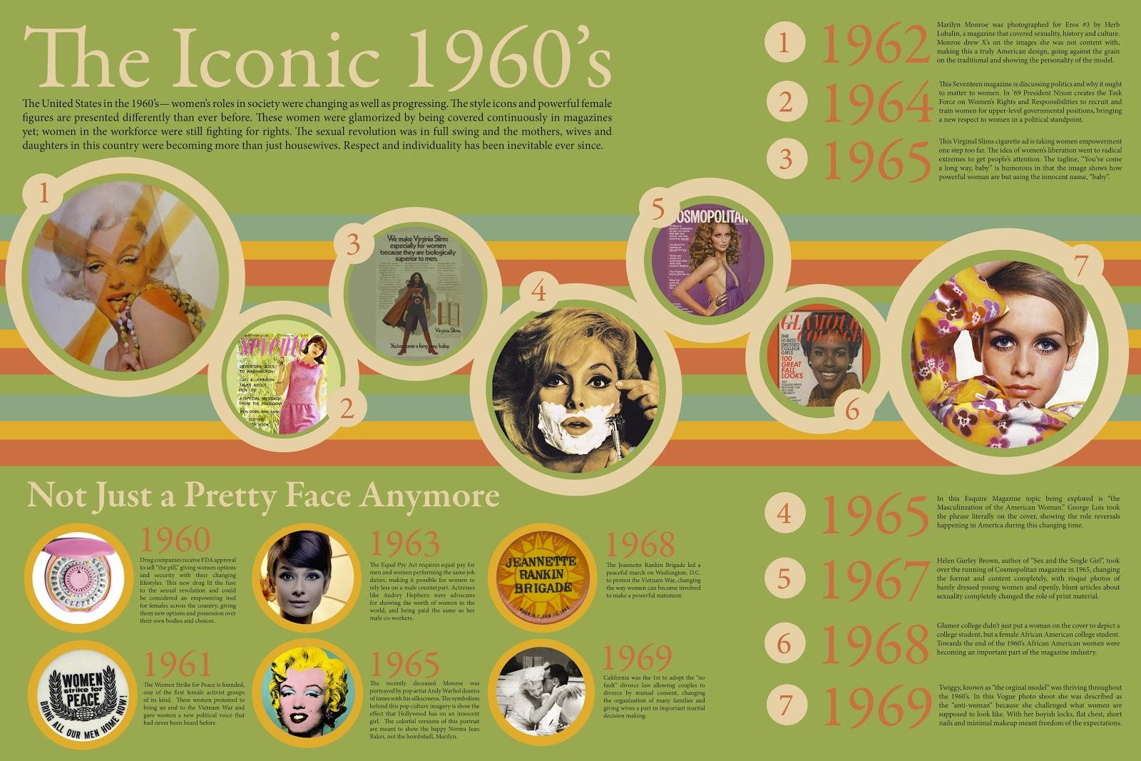 The Iconic 1960's Timeline | danyelle bergen design