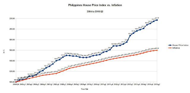 Philippines%2BHouse%2BPrice%2BIndex%2Bvs