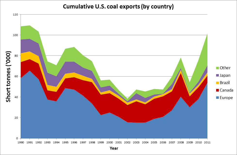 Cumulative U.S. coal exports by country
