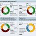Sondaggio Ispo sull'operato del Governo Monti diminuisce l'entusiasmo