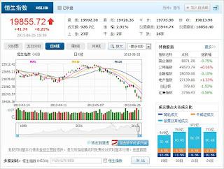 中国株コバンザメ投資 香港ハンセン指数20130625