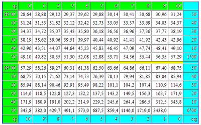 Таблица Брадиса тангенсы котангенсы. tg 90 ctg 0 таблица Брадиса онлайн. Математика для блондинок.