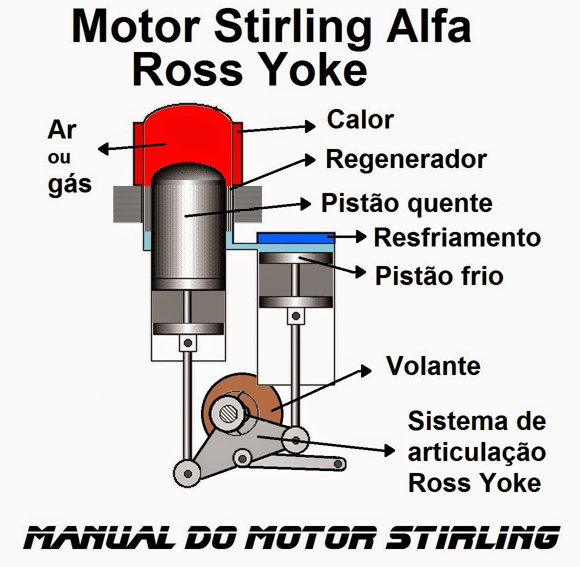 Manual do motor Stirling Alfa Ross Yoke, diagrama