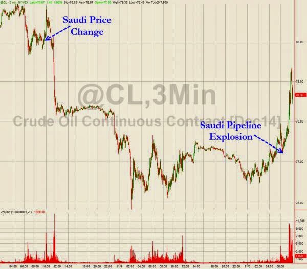 Oil Prices Spike On Saudi Fears