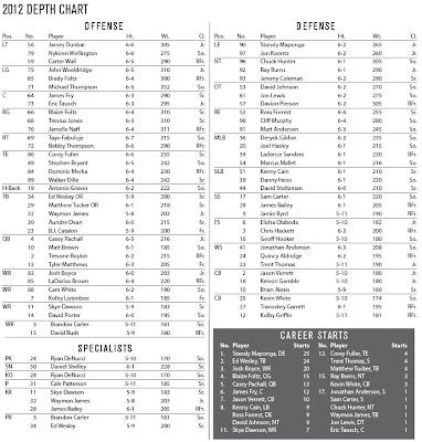 High School Football Depth Chart Template Excel