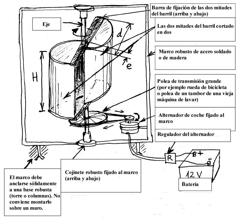 Aerogenerador savonius energia eolica taller de ciencias de aerogenerador savonius energia eolica altavistaventures Images