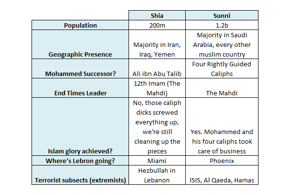 comparison between the sunnis and shiites