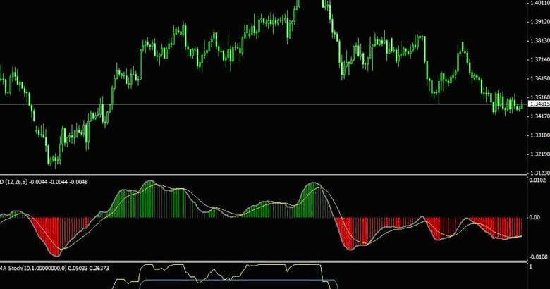 Forex lines v3