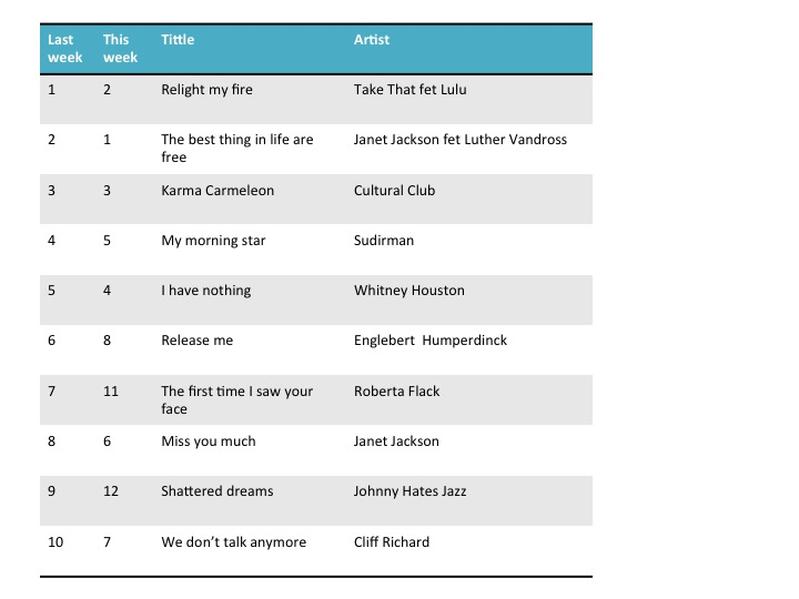 top 10 music charts july 2013