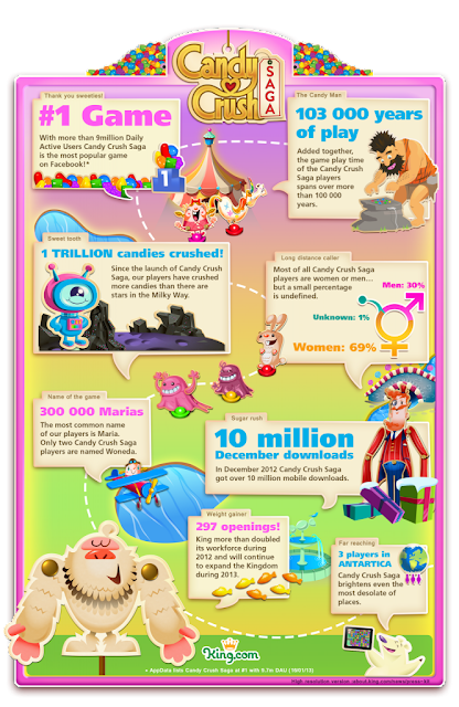 Infografía Candy Crush Saga