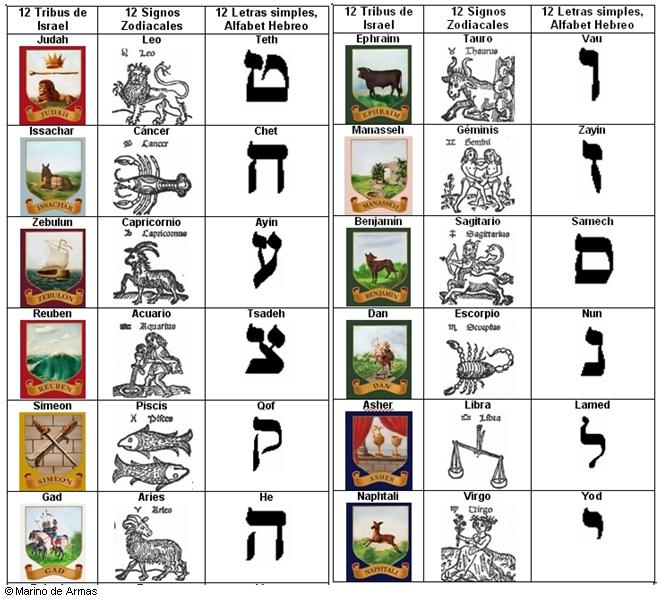 Resultado de imagen para TRIBUS ISRAEL ZODIACO
