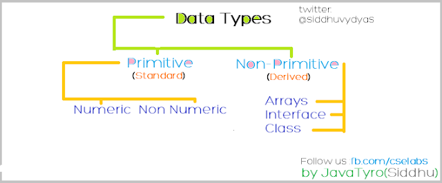 datatypes in java
