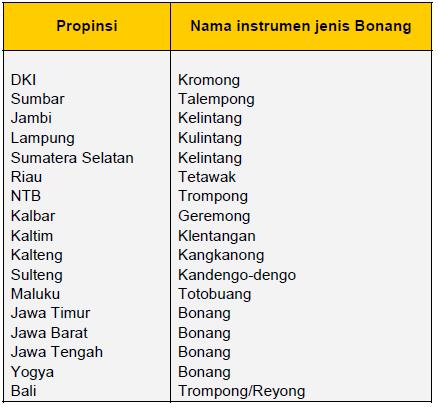 Penggunaan Bonang dan sebutannya di berbagai Propinsi