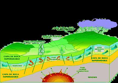 Energ a geot rmica noticias cientificas - En que consiste la energia geotermica ...
