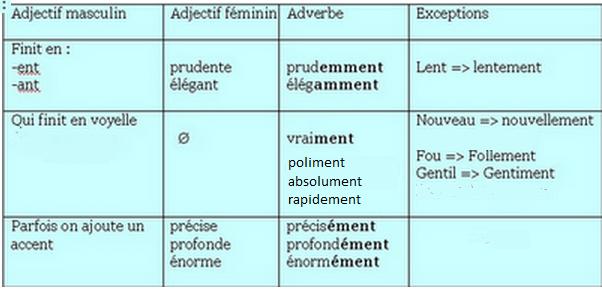 Le journal de fran ais les adverbes en ment exceptions et exercices - Le journal de francois ...